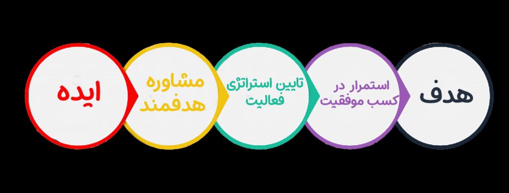 مرکز مشاوره کسب و کار اینترنتی در اصفهان / مشاوره برندسازی